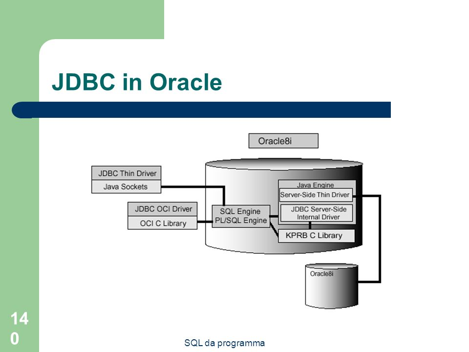 JDBC in Oracle SQL da programma