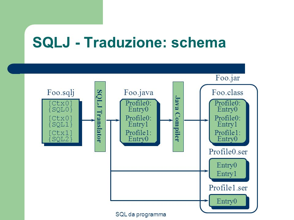 SQLJ - Traduzione: schema
