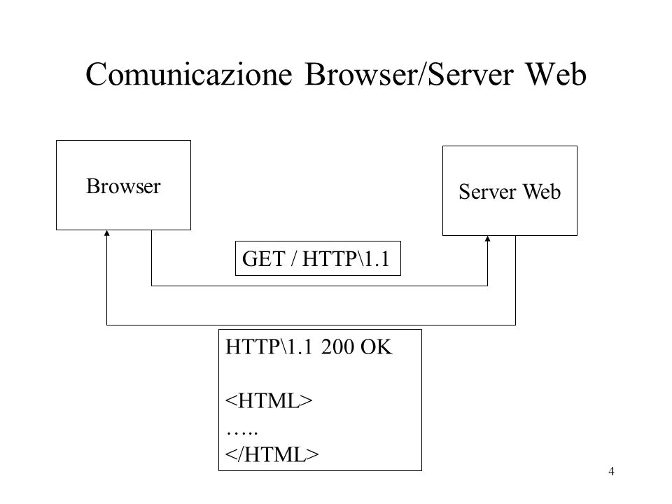 Comunicazione Browser/Server Web