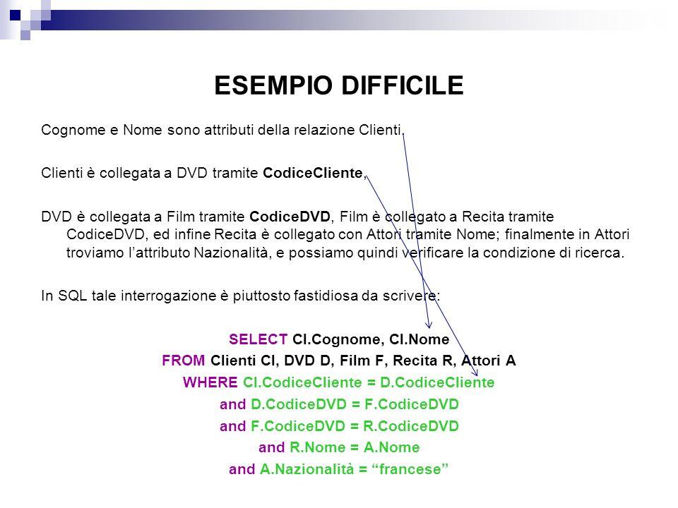 ESEMPIO DIFFICILE Cognome e Nome sono attributi della relazione Clienti. Clienti è collegata a DVD tramite CodiceCliente,