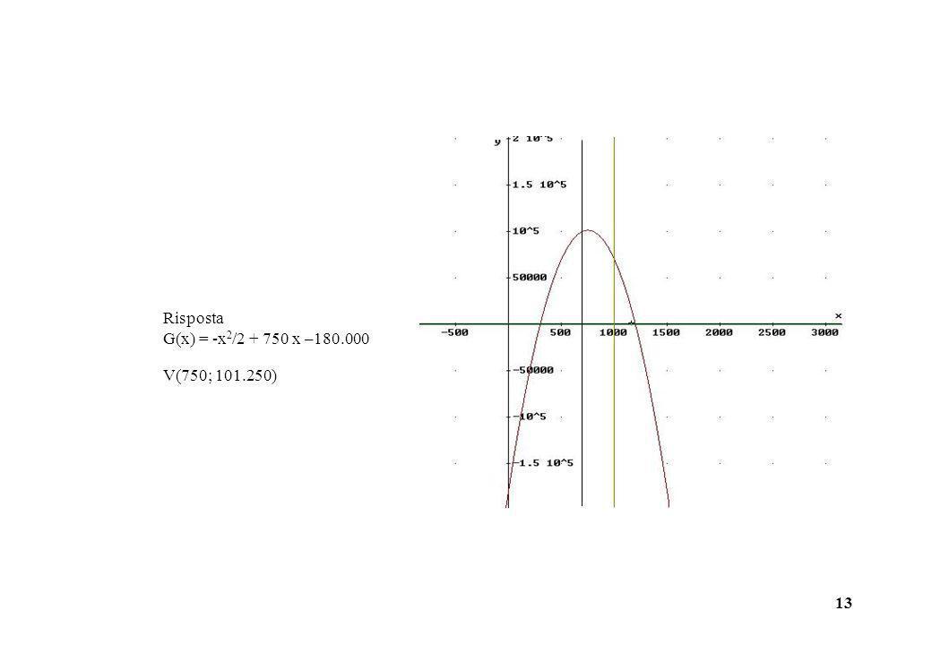 Risposta G(x) = -x2/2 + 750 x –180.000 V(750; 101.250)