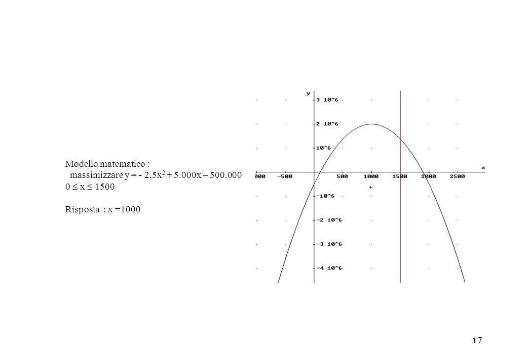 Modello matematico :massimizzare y = - 2,5x2 + 5.000x – 500.000.