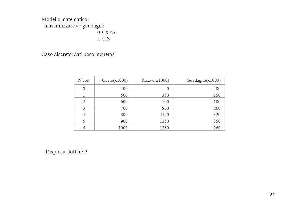 massimizzare y =guadagno 0  x  6 x  N