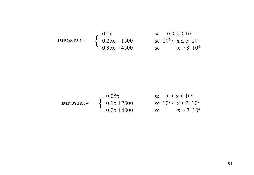 IMPOSTA 1= 0.1x se 0  x  104. 0.25x – 1500 se 104 < x  3 104.