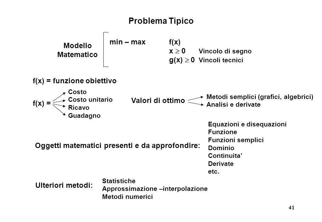 Problema Tipico min – max f(x) Modello Matematico