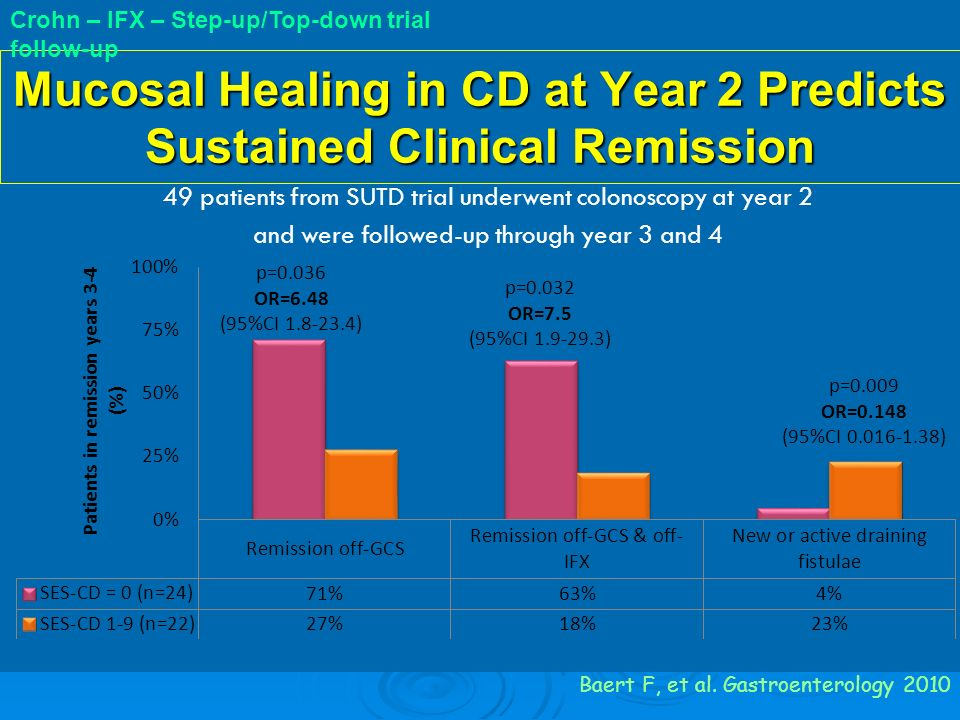 Mucosal Healing in CD at Year 2 Predicts Sustained Clinical Remission