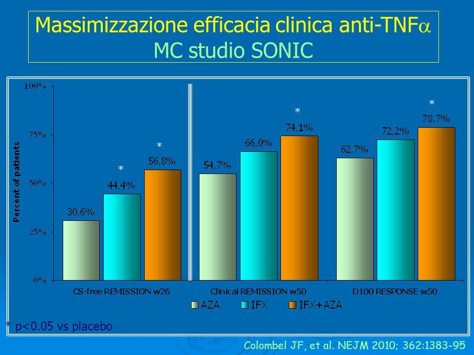 Massimizzazione efficacia clinica anti-TNF MC studio SONIC
