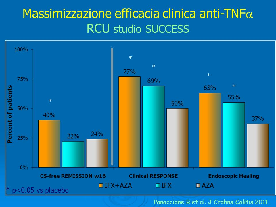 Massimizzazione efficacia clinica anti-TNF RCU studio SUCCESS
