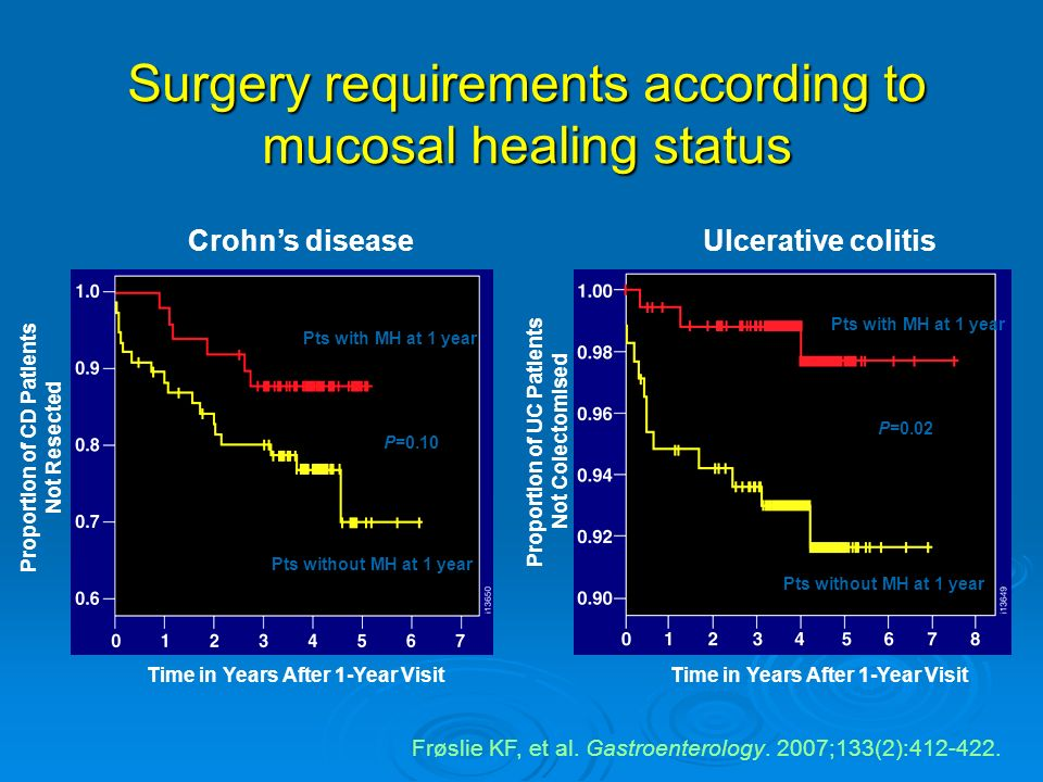 Surgery requirements according to mucosal healing status