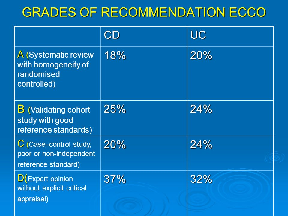 GRADES OF RECOMMENDATION ECCO