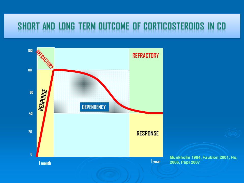 SHORT AND LONG TERM OUTCOME OF CORTICOSTEROIDS IN CD