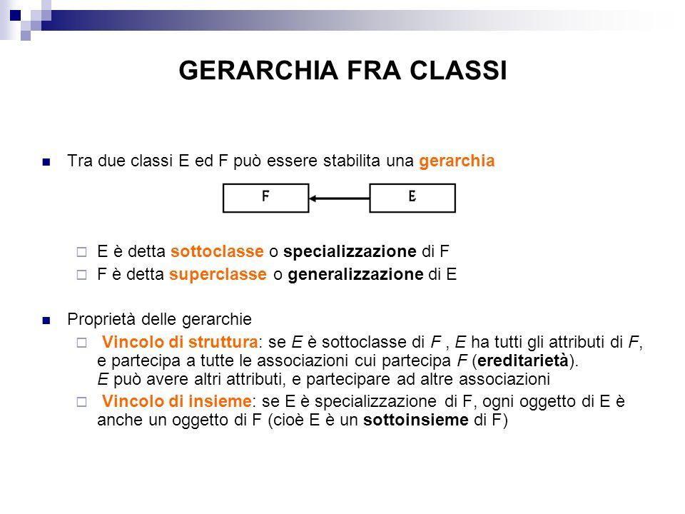 GERARCHIA FRA CLASSI Tra due classi E ed F può essere stabilita una gerarchia. E è detta sottoclasse o specializzazione di F.
