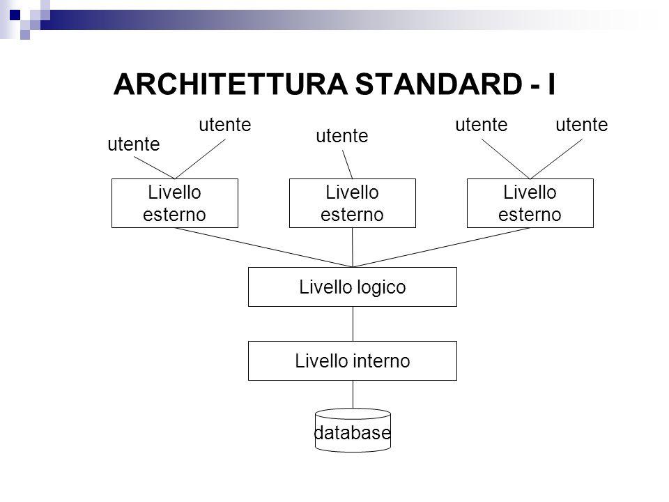 ARCHITETTURA STANDARD - I