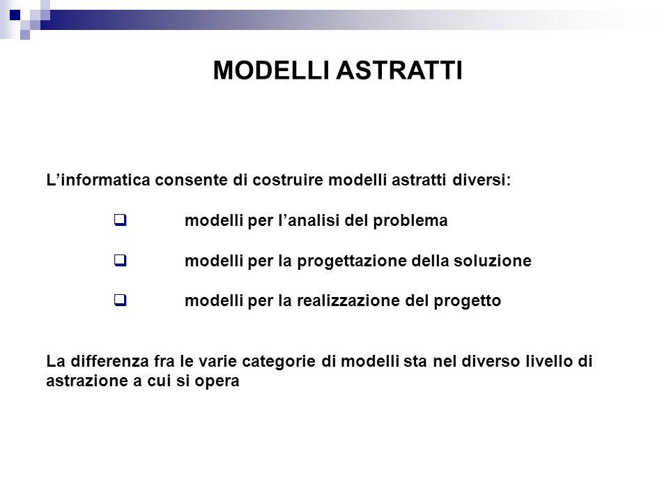 MODELLI ASTRATTI L'informatica consente di costruire modelli astratti diversi: modelli per l'analisi del problema.