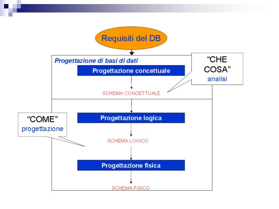 • Ciascuna di queste fasi è centrata sulla modellazione