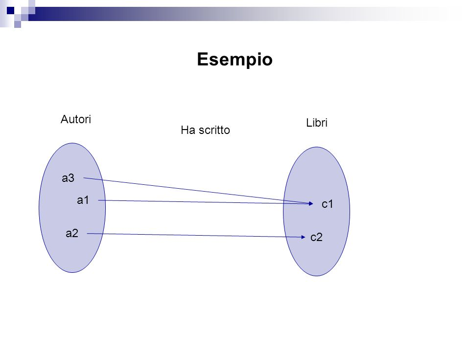 Esempio Autori Libri Ha scritto a3 a1 c1 a2 c2 Autori -> classe