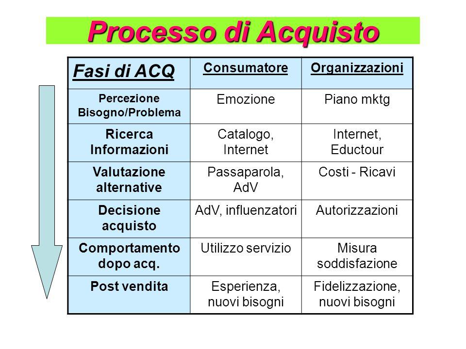 Processo di Acquisto Fasi di ACQ Consumatore Organizzazioni Emozione