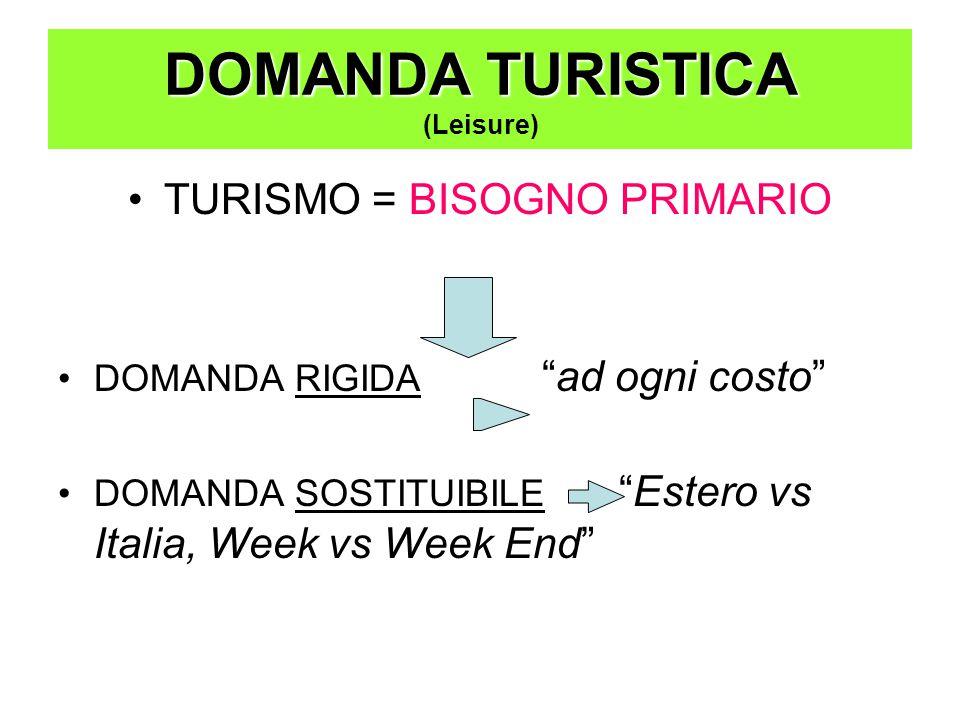 DOMANDA TURISTICA (Leisure)