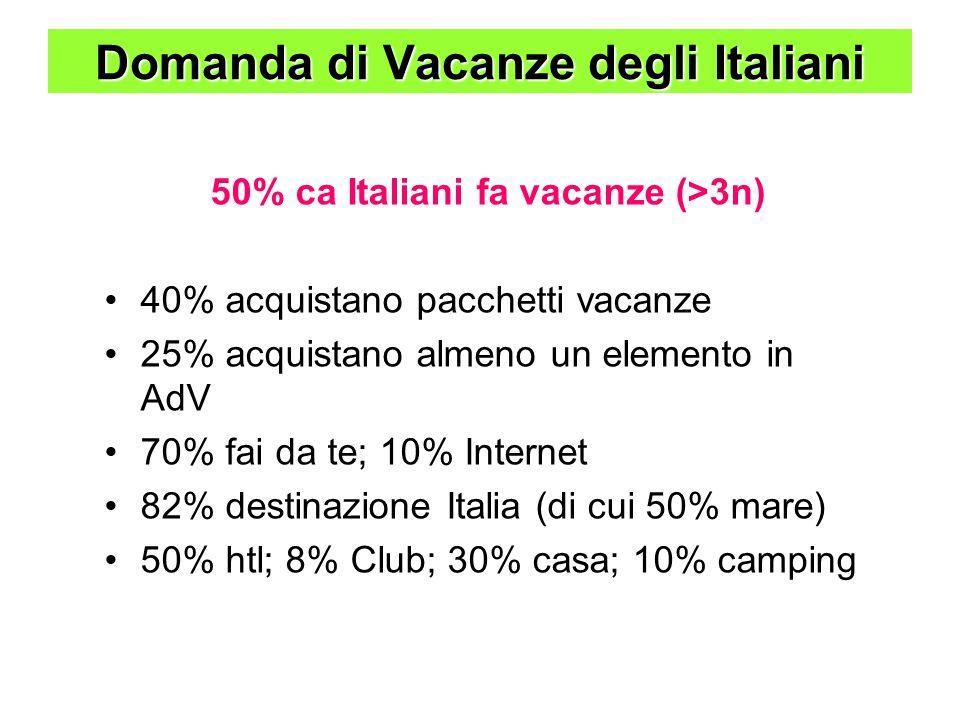 Domanda di Vacanze degli Italiani