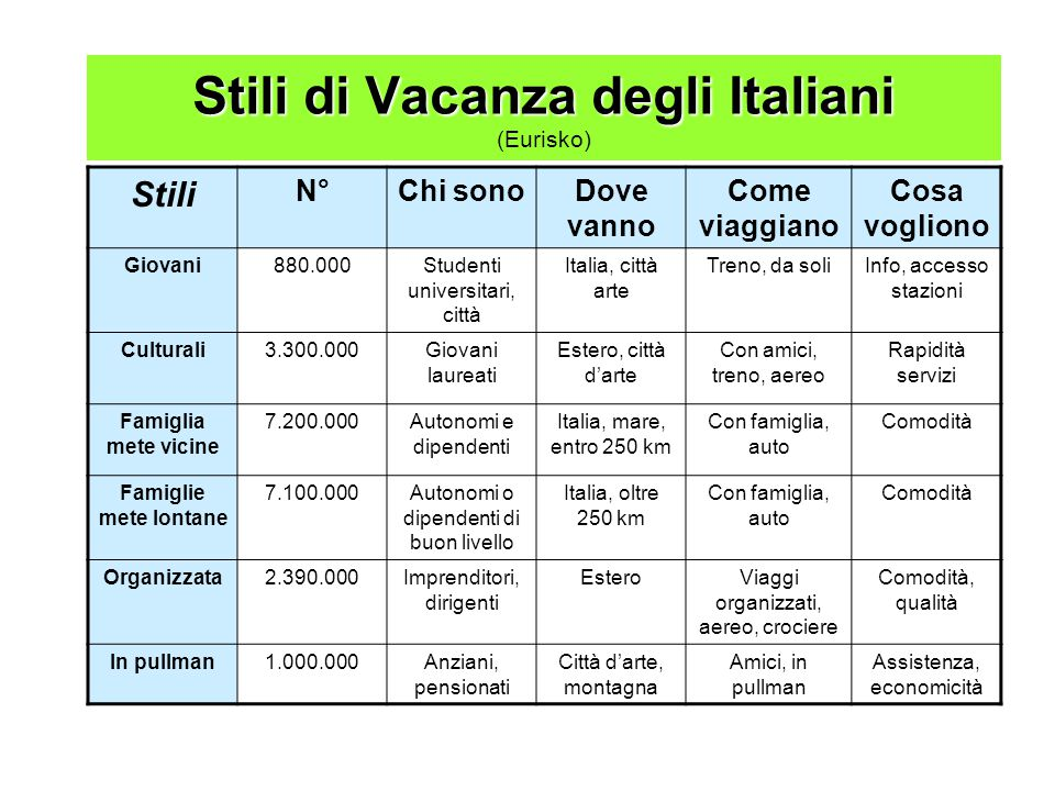 Stili di Vacanza degli Italiani (Eurisko)
