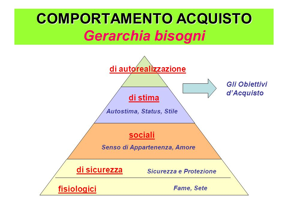 COMPORTAMENTO ACQUISTO Gerarchia bisogni