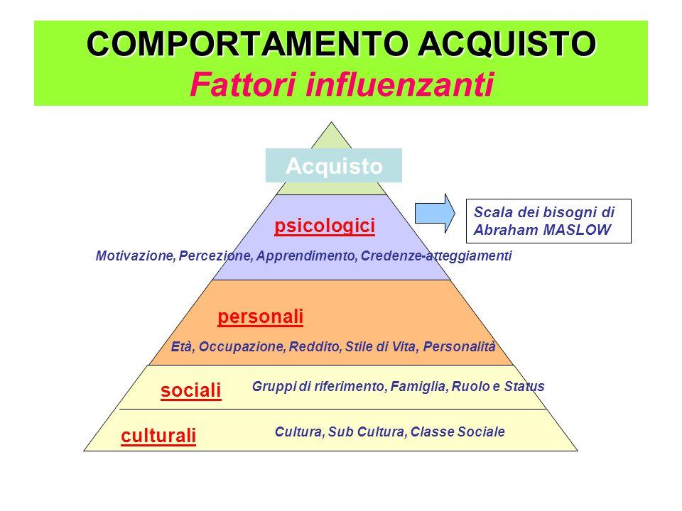 COMPORTAMENTO ACQUISTO Fattori influenzanti