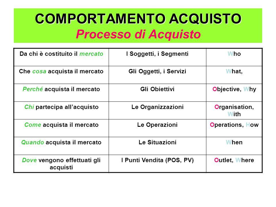 COMPORTAMENTO ACQUISTO Processo di Acquisto