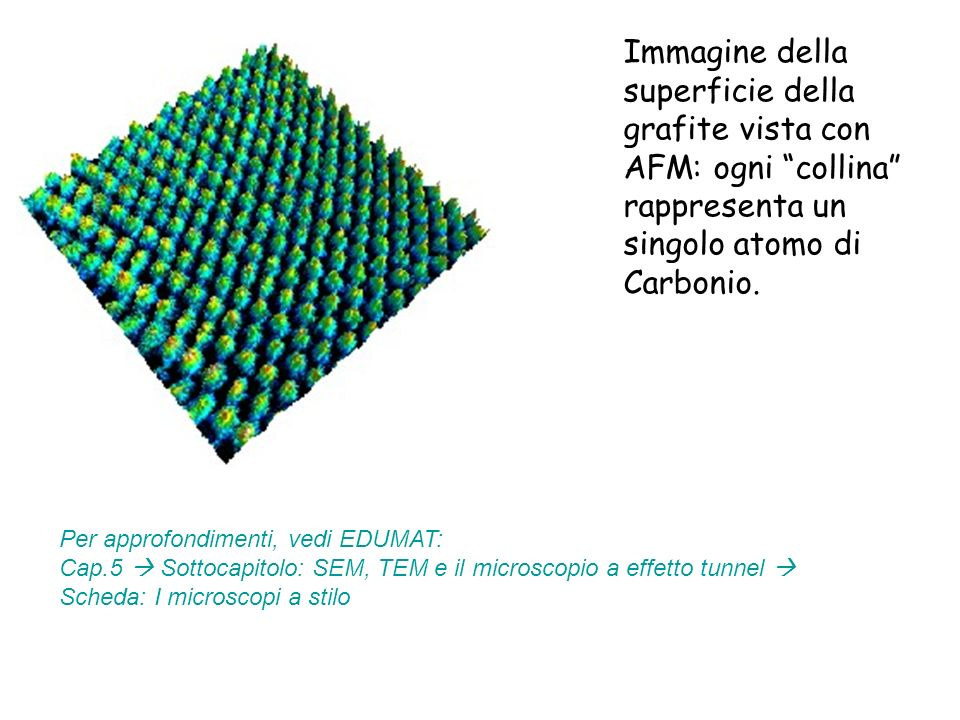 Immagine della superficie della grafite vista con AFM: ogni collina rappresenta un singolo atomo di Carbonio.