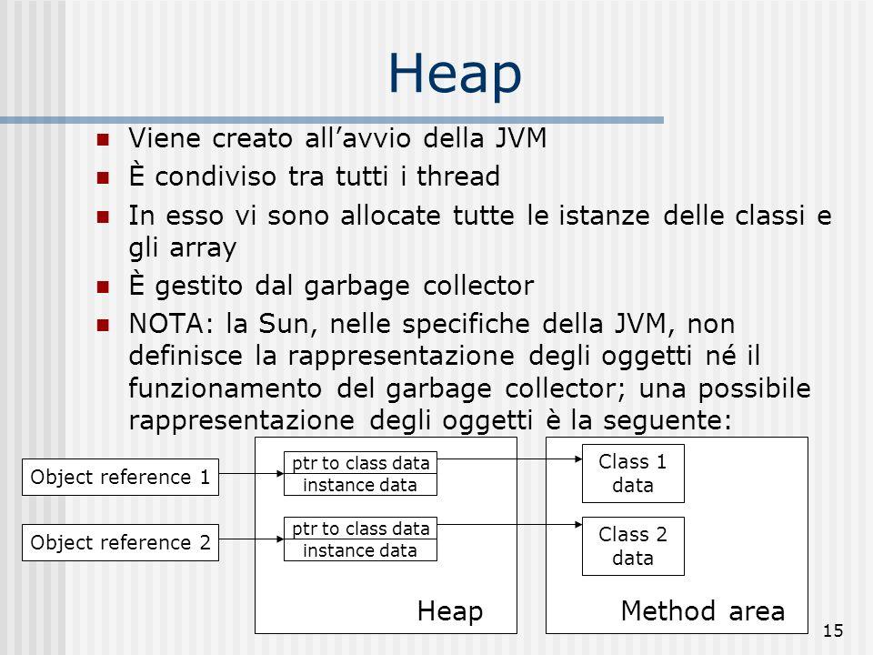 Heap Viene creato all'avvio della JVM È condiviso tra tutti i thread