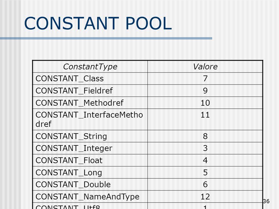 CONSTANT POOL ConstantType Valore CONSTANT_Class 7 CONSTANT_Fieldref 9
