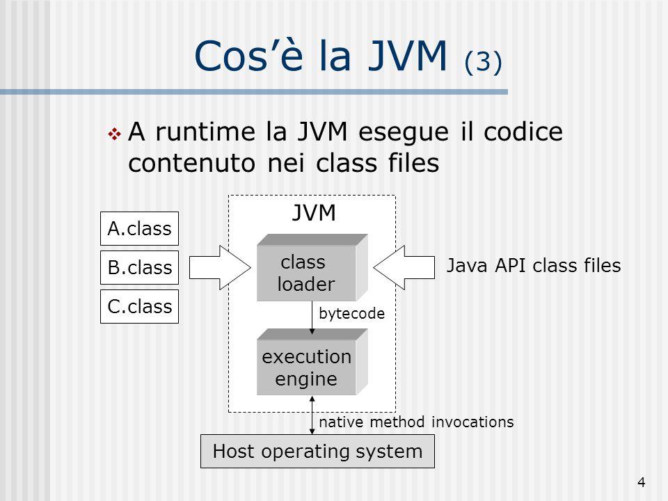 Cos'è la JVM (3)A runtime la JVM esegue il codice contenuto nei class files. A.class. B.class. C.class.
