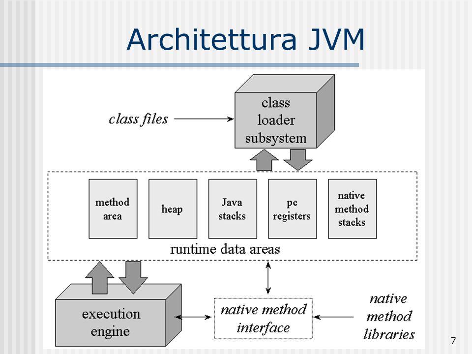 Architettura JVM