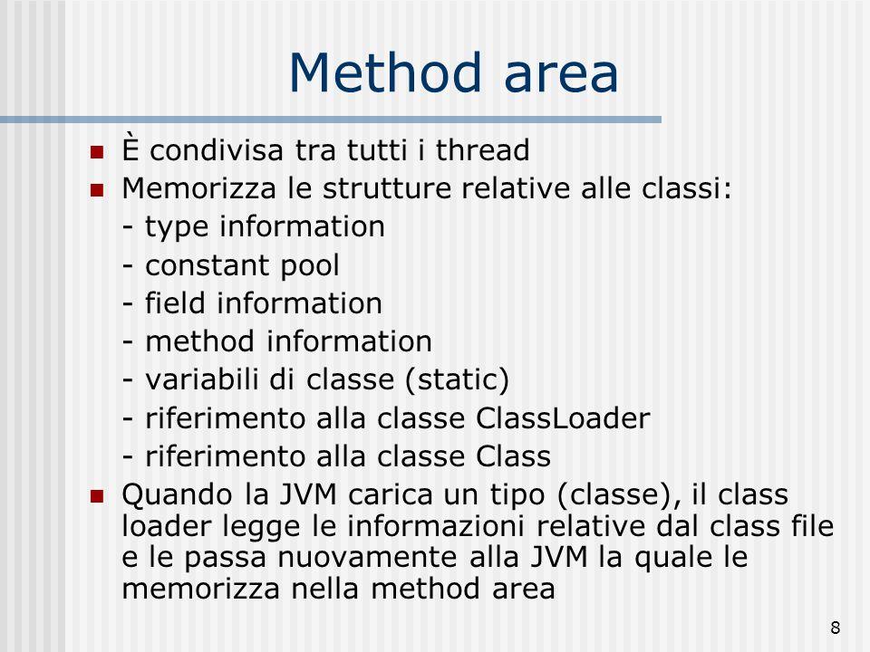 Method area È condivisa tra tutti i thread