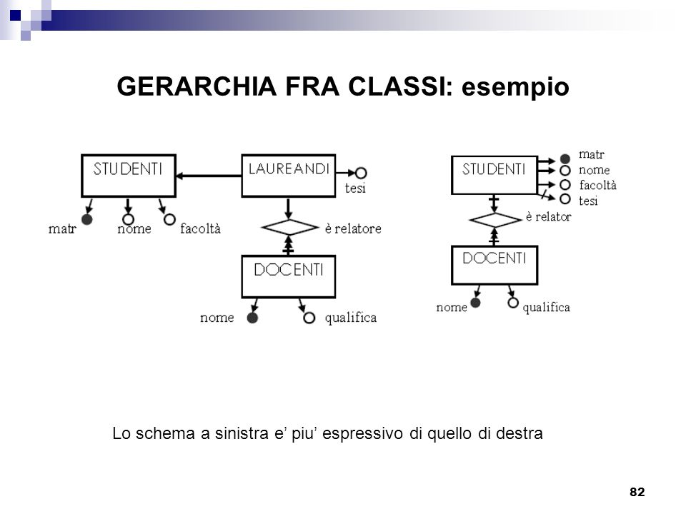 GERARCHIA FRA CLASSI: esempio