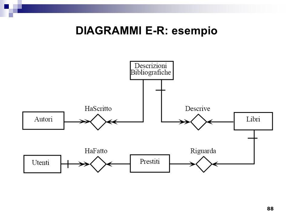DIAGRAMMI E-R: esempio