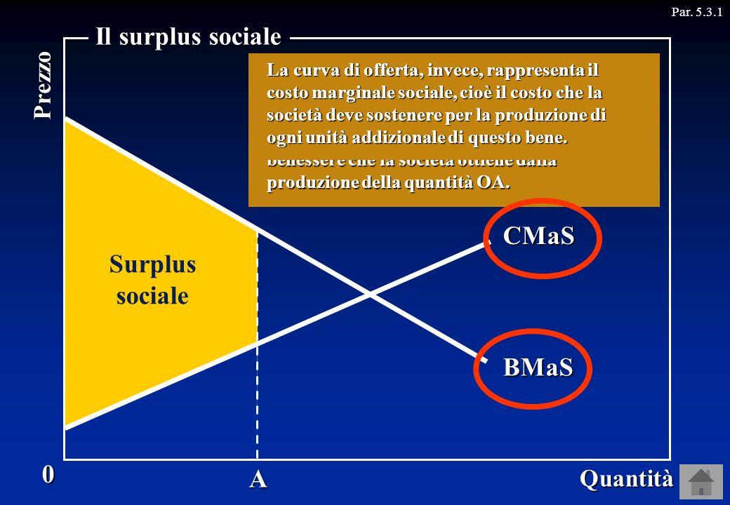 Domanda Offerta Surplus sociale