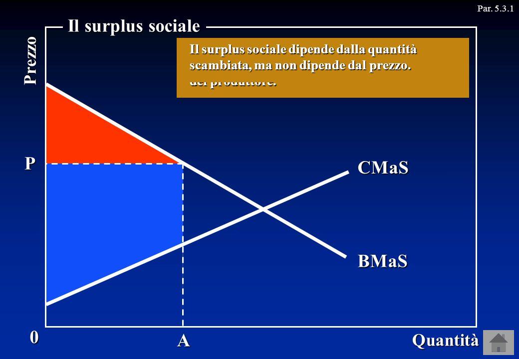 Il surplus sociale P Offerta CMaS Domanda BMaS A Prezzo Quantità