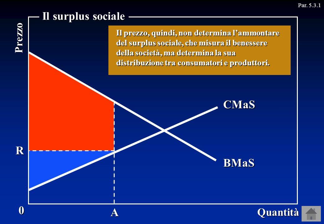 Il surplus sociale Offerta CMaS R Domanda BMaS A Prezzo Quantità