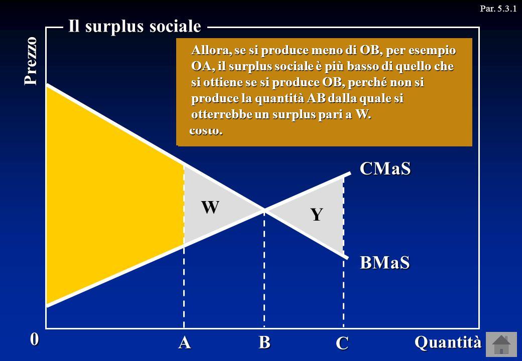 Il surplus sociale Domanda Offerta CMaS W Y BMaS A B C Prezzo Quantità