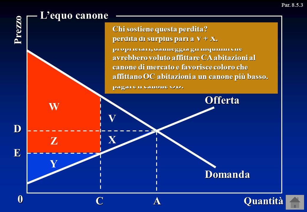 L'equo canone Offerta W V D Z X E Y Domanda C A Prezzo Quantità