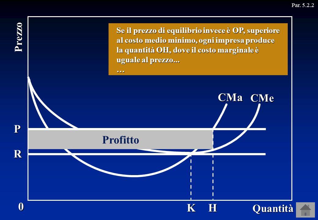 CMa P Profitto R K H CMe Prezzo Quantità