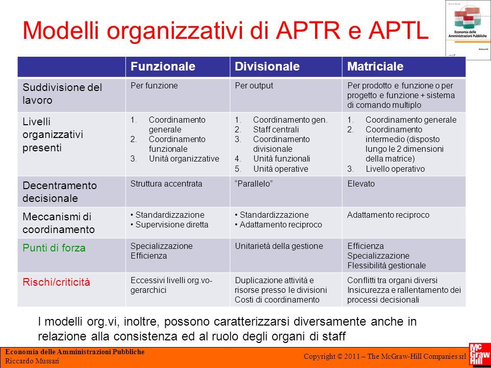 Modelli organizzativi di APTR e APTL