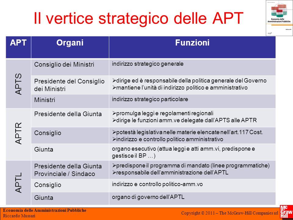 Il vertice strategico delle APT