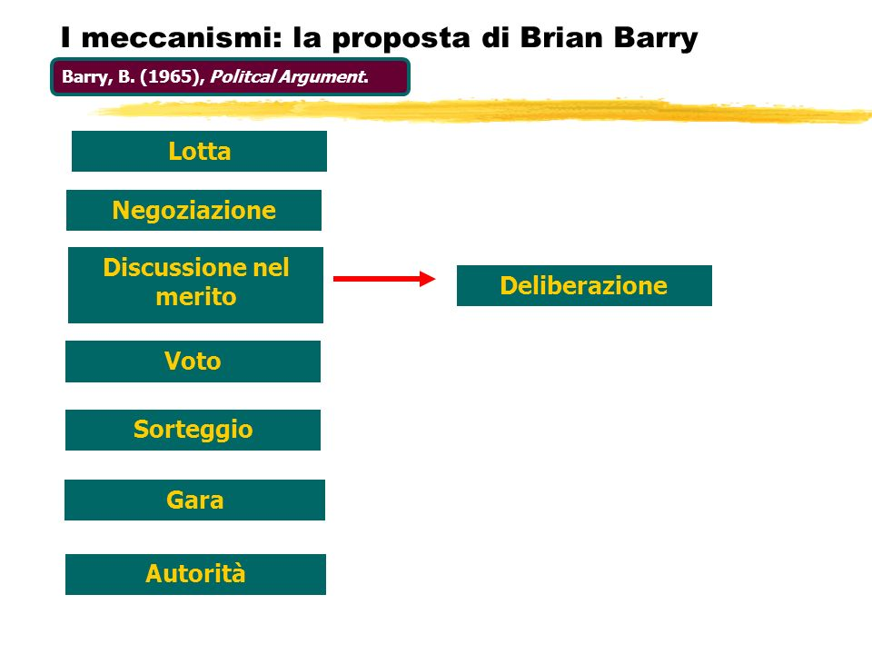 I meccanismi: la proposta di Brian Barry