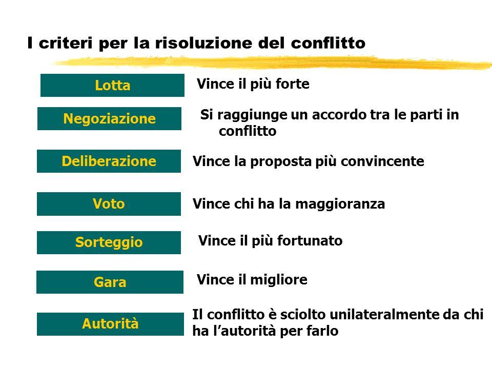 I criteri per la risoluzione del conflitto