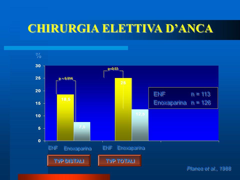CHIRURGIA ELETTIVA D'ANCA
