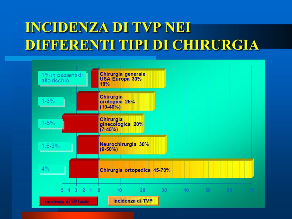 INCIDENZA DI TVP NEI DIFFERENTI TIPI DI CHIRURGIA