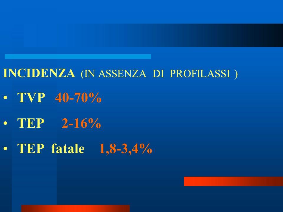 TVP 40-70% TEP 2-16% TEP fatale 1,8-3,4%
