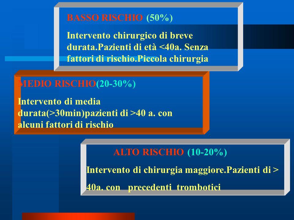 BASSO RISCHIO (50%) Intervento chirurgico di breve durata.Pazienti di età <40a. Senza fattori di rischio.Piccola chirurgia.