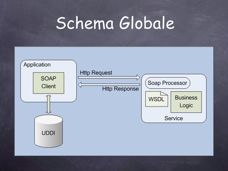 Schema Globale